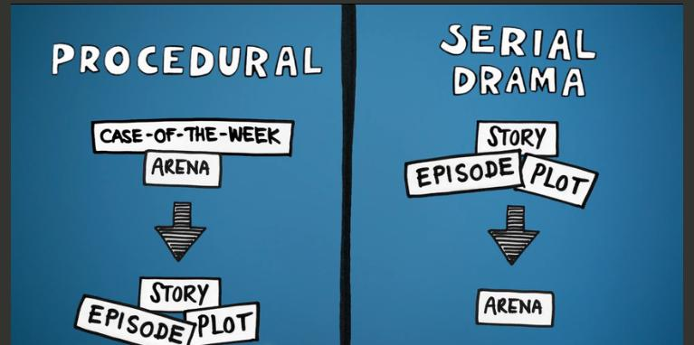 Difference btw Serial&Procedural